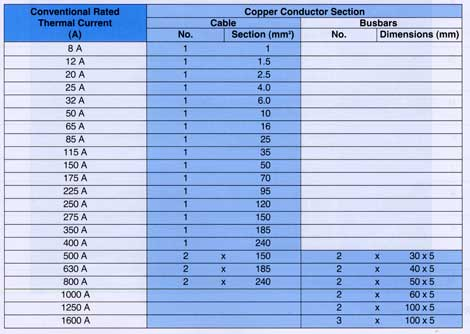 Current Rating Of Copper Conductors (IEC 947.1 - IEC974.4.1)