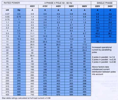 Rated Motor Current Conversion Table